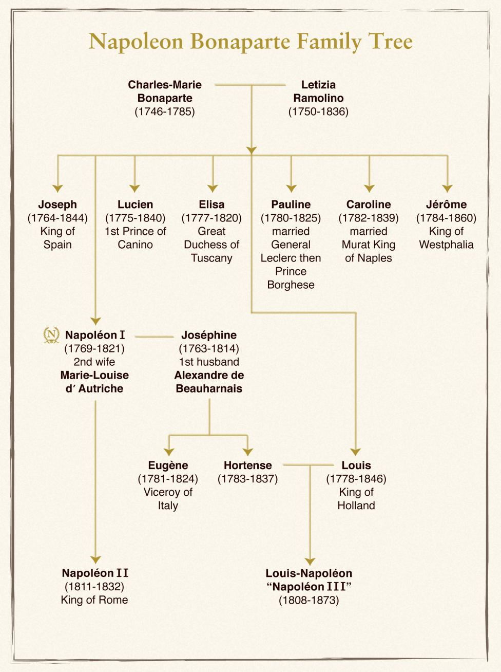 Napoleon III's family tree